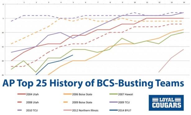 AP History of BCS Teams