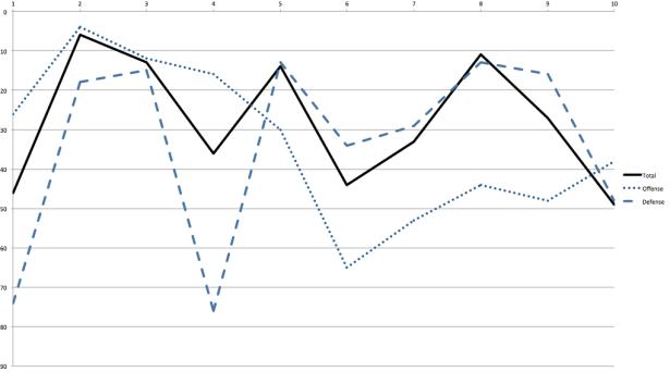 BYU S&P Rankings 2005–2014