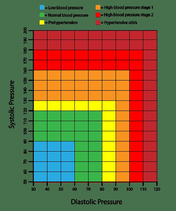 Blood Pressures Chart Selol Ink