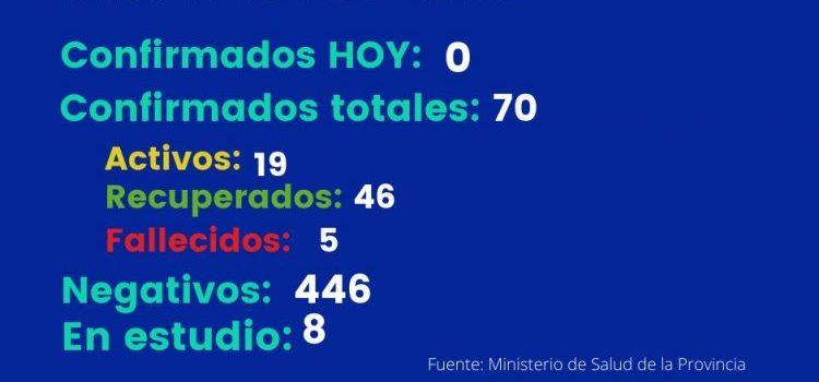 COVID-19: Sáenz Peña tiene este martes 19 casos activos y 46 recuperados