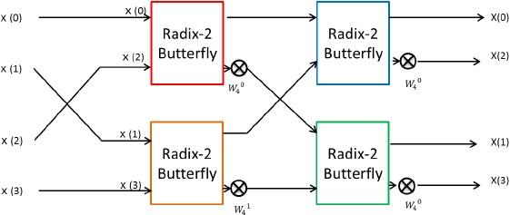 Design FFT circuit | Lib4U