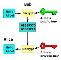 public key email encryption