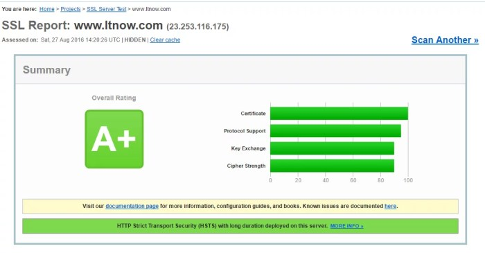 example SSL test