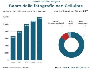 Anno 2017:  Le persone hanno scattato 1,2 trilioni di foto digitali – grazie agli smartphone.