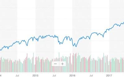 Investir dans le S&P 500: bon marché, simple et rentable
