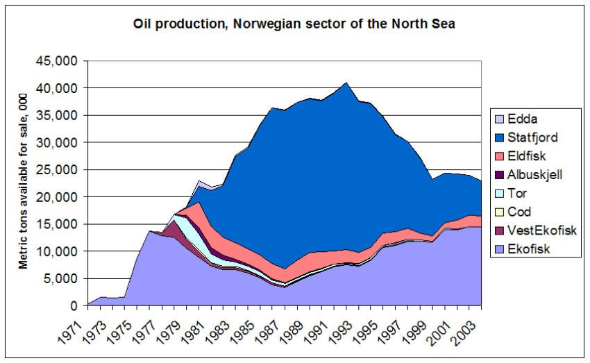 producción de petróleo en el mar norte