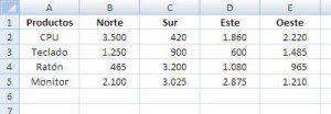 Datos para un gráfico en Excel