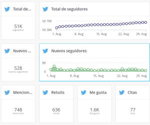 Ejemplo de Audiencia de Twitter