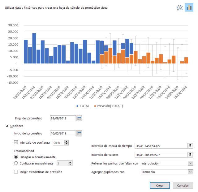 Cuadro de previsión o pronóstico visual en Excel 365