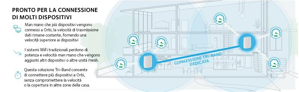 Schema connessione dispositivi ORBI