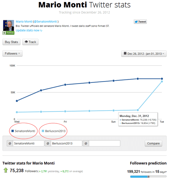 Monti Twitter (compared to Berlusconi)