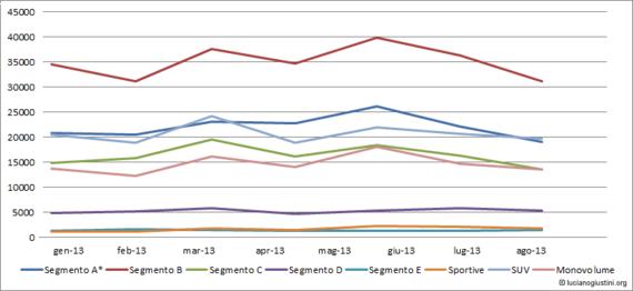 grafico-segmenti.png