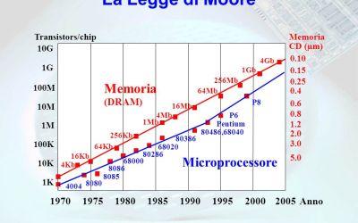 Le Leggi di Moore