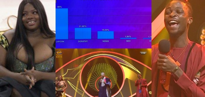 Social Distancing: How the Public Voted in the #BBNaijaFinale