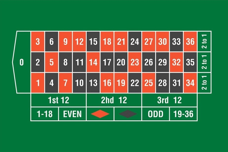 how to win at roulette - game board