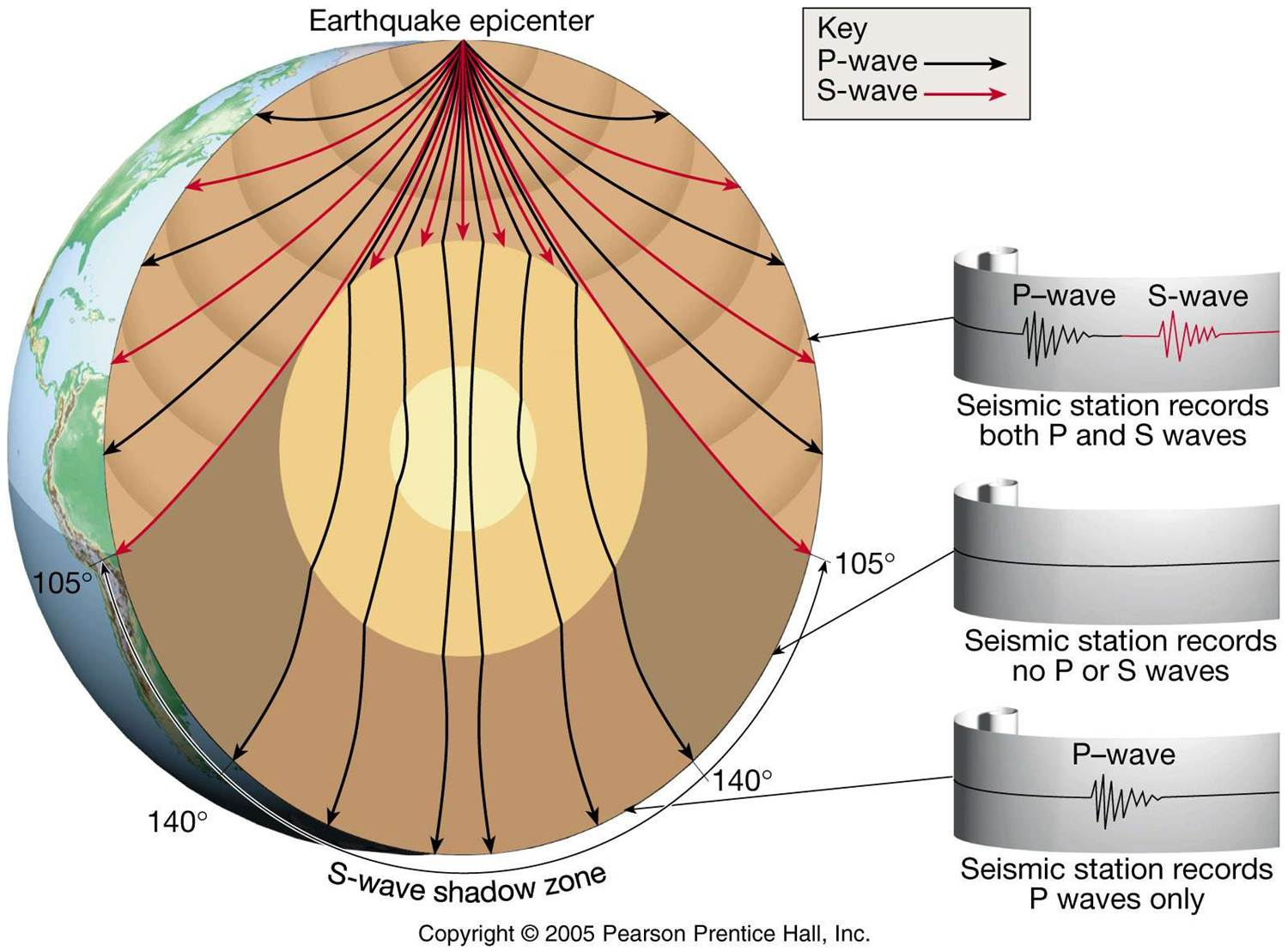Quick Facts About The Layers Of The Earth