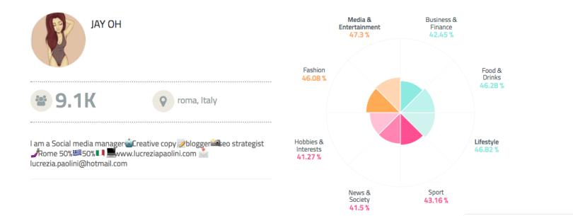 Influencer marketing: come si misura l'influenza digitale?