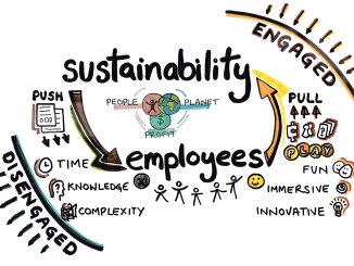 Engagement with sustainability