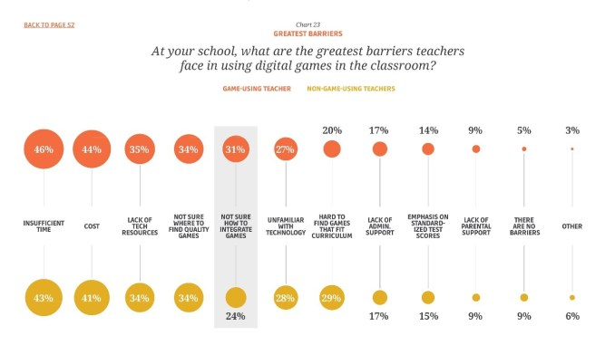 Graph showing teacher survey results
