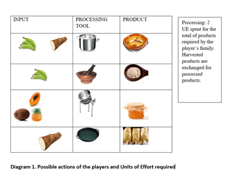 Diagram of products in the game
