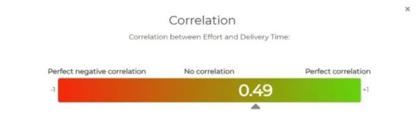 Chart showing correlation between size of task and time taken