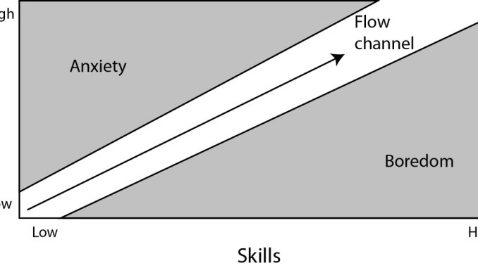 Flow theory diagram