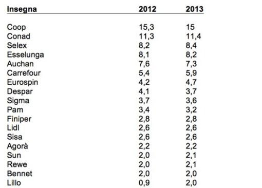 Tabella GNLC Nielsen 2 semestre 2013 su 2012