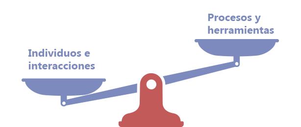 Balanza: Los individuos e interacciones pesan más que los procesos y herramientas.
