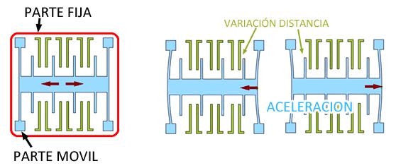 arduino-acelerometro-funcionamiento