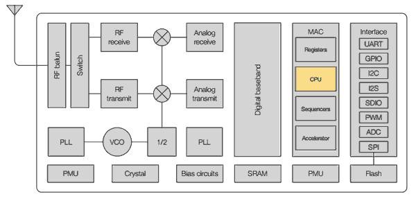 esp8266 soc - Electrogeek