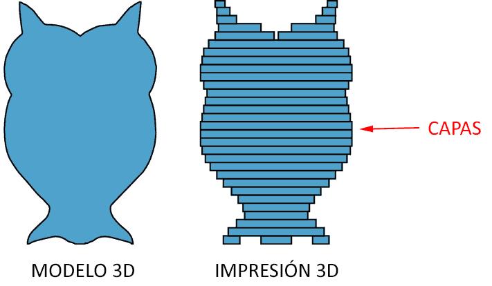 impresion 3d capas - Electrogeek