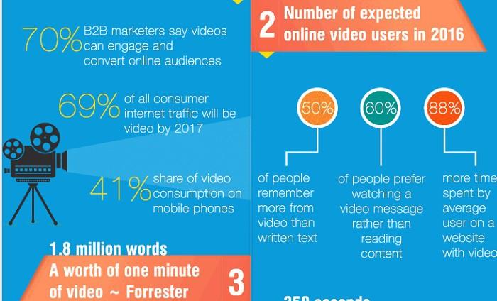 Estadisticas-video-marketing