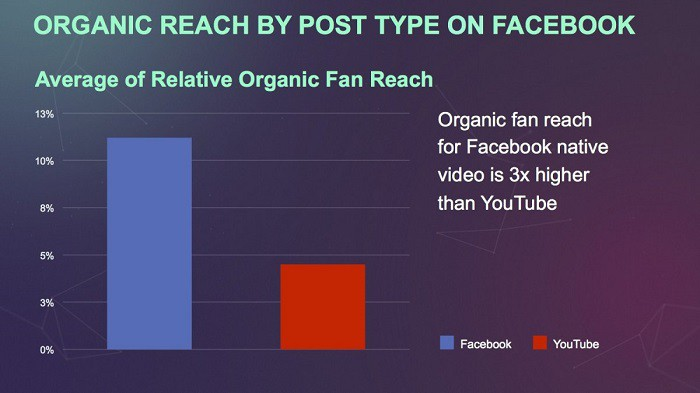 facebook-vs-youtube-organic