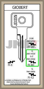 Fiat Giobert lisäavain koodilla