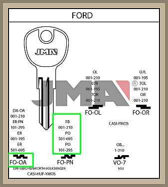 FORD FT 101-225 koodin mukaan lisäavain