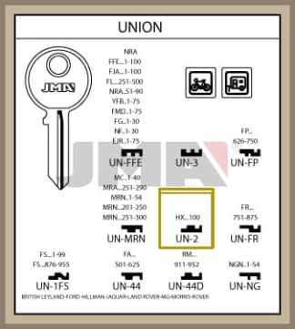 Union Hx sarjan avain