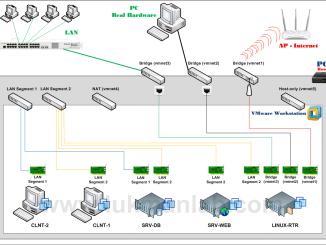 Network Adapater VMware Workstation-LukmanLAB