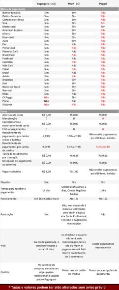 comparação dos meios de pagamento brasileiros