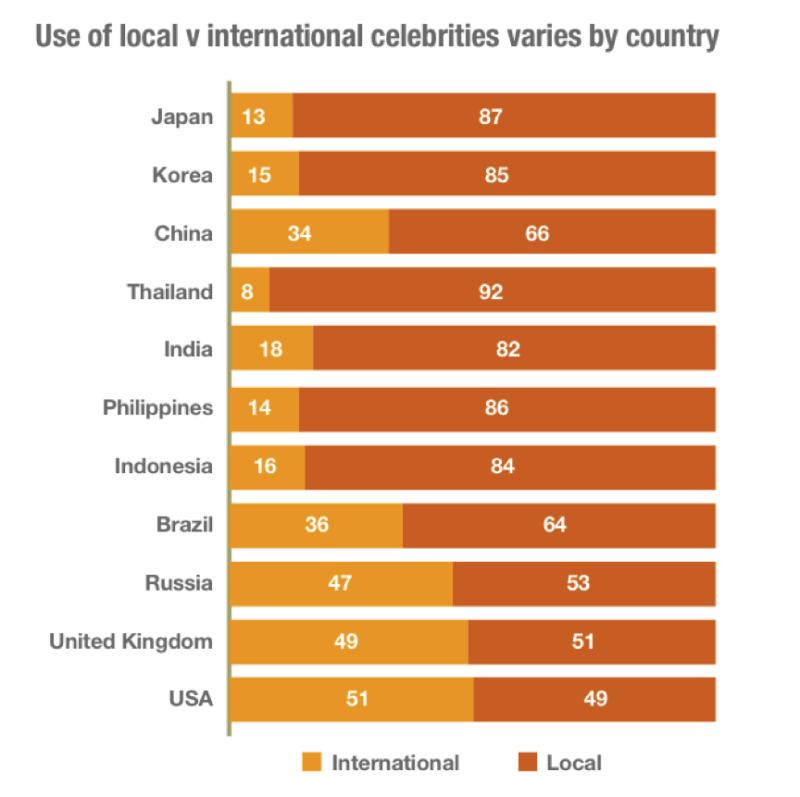 LOCAL VS INTERNATIONL