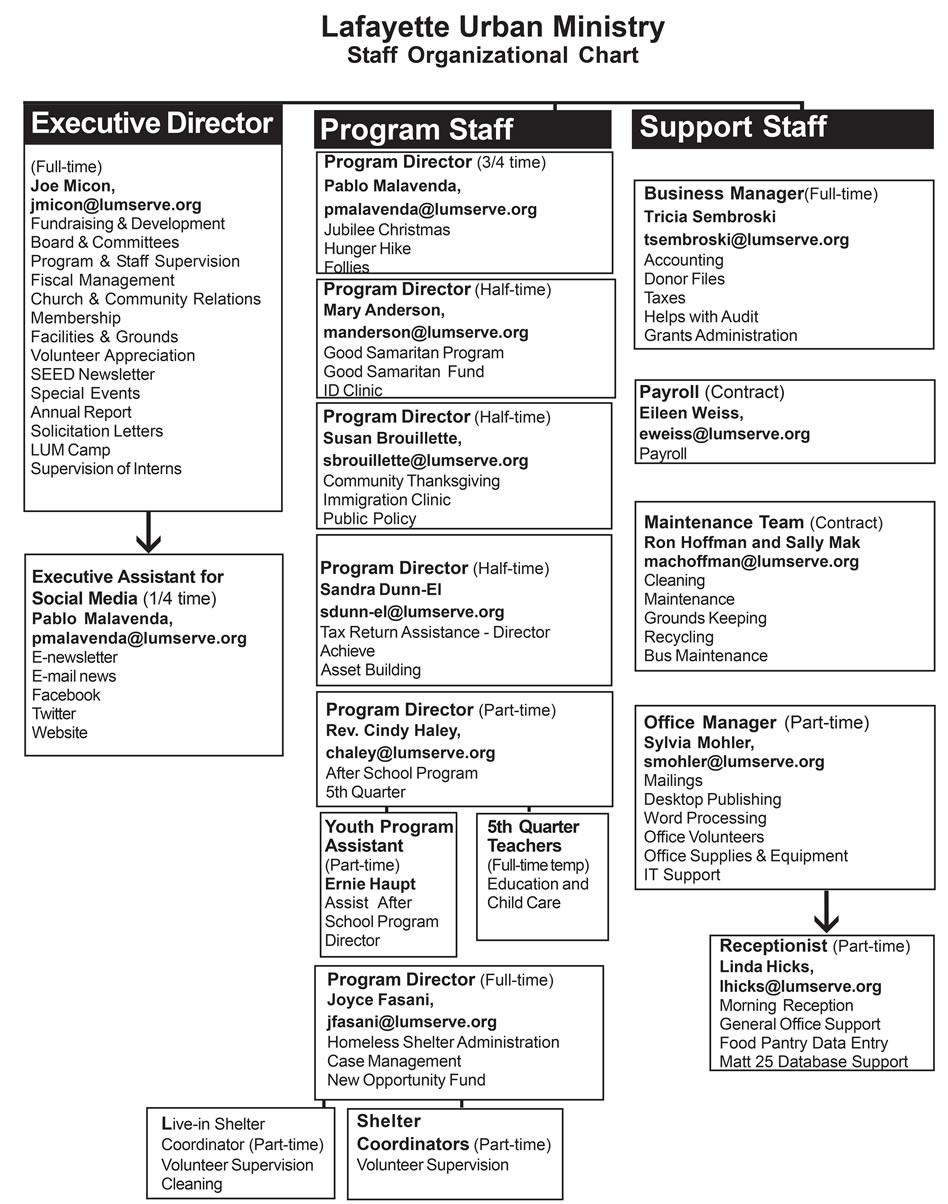 LUM Staff Organizational Chart - Lafayette Urban Ministry