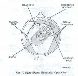 Jeep Cherokee Engines  RENIX Camshaft Position Sensor