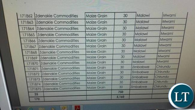 Some of the companies issued with export permits for Maize
