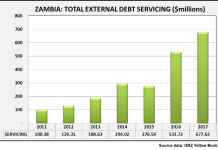 Zambia Total External Debt Servicing