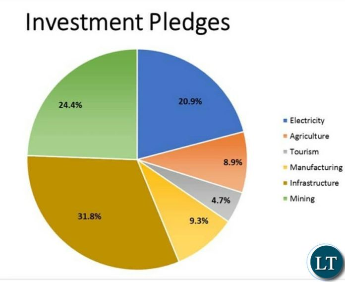 HH's investment pledges from US investors