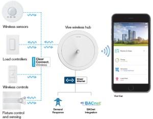 Vive wireless system