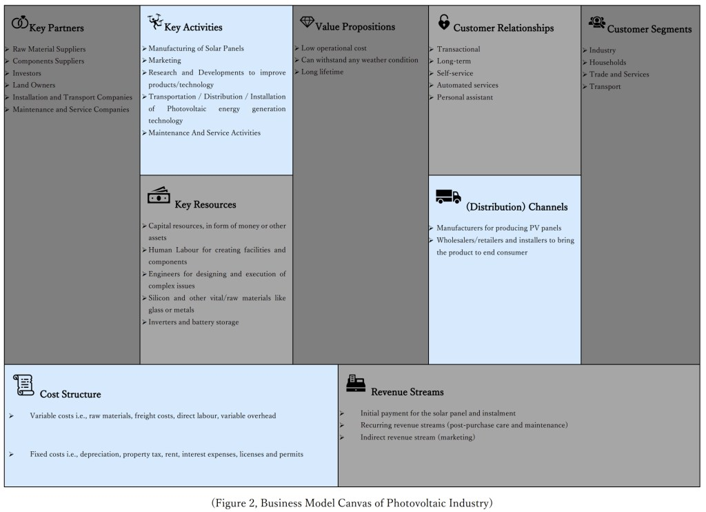 Business model Canvas of Photovoltaic Industry Luvioni