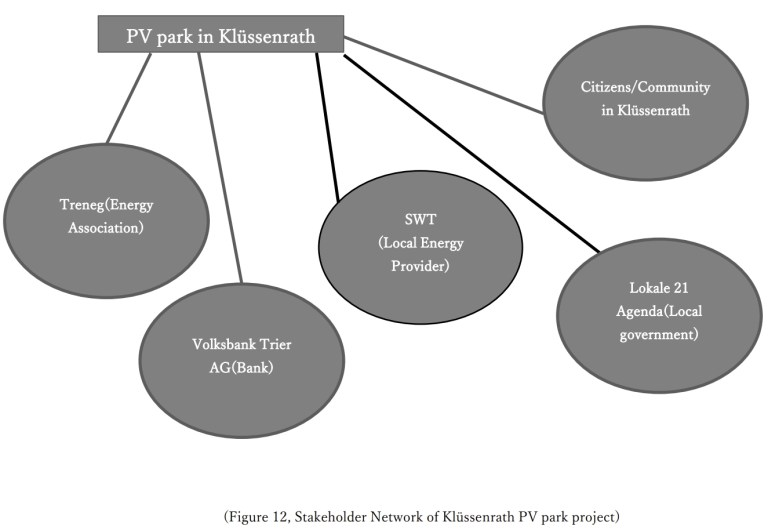 Stakeholder Network of Klussenrath PV park project Luvioni