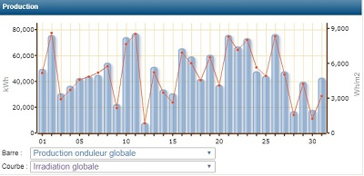 SolarID_Historique mensuel1