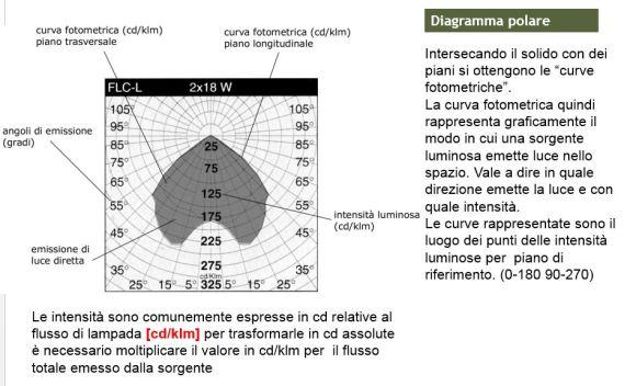 fotometria diagramma polare formati fotometrici