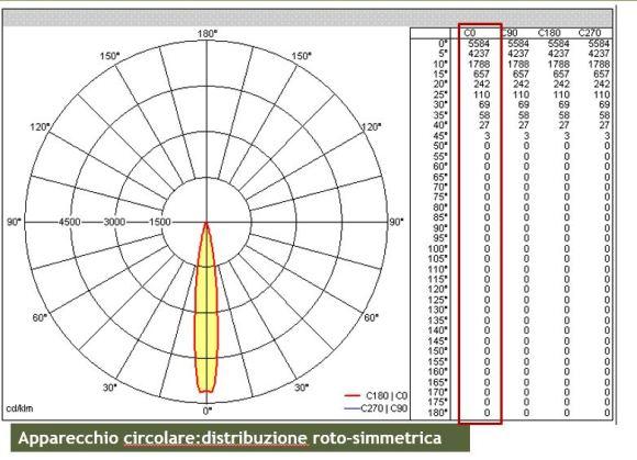 fotometria polare formati fotometrici